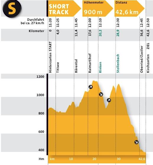 Das Streckenprofil des Shorttrack beim Black Forest Ultra Bike Marathon